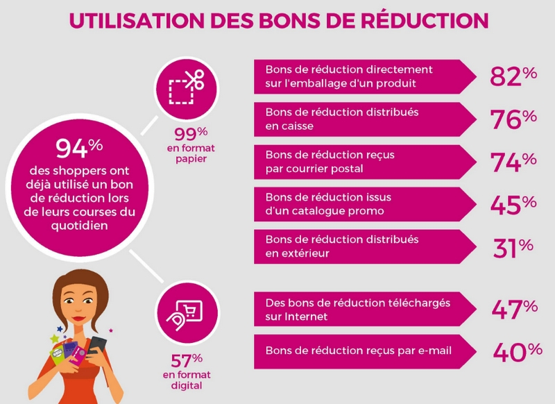 statistiques-bons-de-reduction