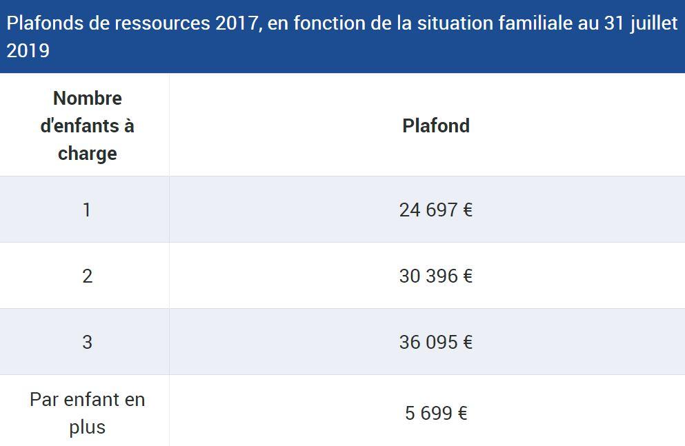 """l""""allocation de rentrée scolaire ARS - anti-crise.fr"""